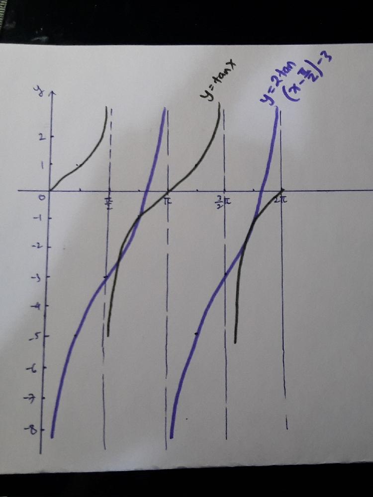 Hai! cara gampangnya itu ya pokoknya cobain satu2 untuk setiap nilai x nya. cobainnya pake angka yg bagus biar y nya dpt yg bagus, misalnya aku kasih contoh nih no. 3, pake x = 0, pi/4, pi/2, (3/2)pi, pi, dan seterusnya biar dpt angka y nya yg bagus, misalnya di contoh ku ini ketika x= pi/4, y = 5. itu saja dari saya, selamat belajar, Dianaa!!!